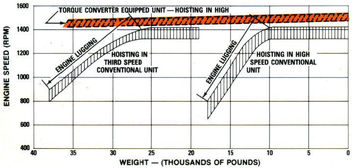 Torque Converter Application Chart - Weight